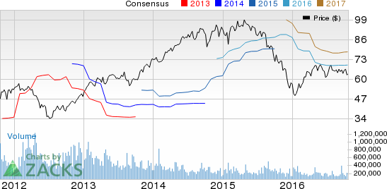 Ryder System (R) Q3 Earnings: Disappointment in Store?