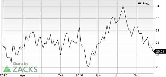 VWR Plagued by Headwinds, Solid Fundamentals Raise Hope