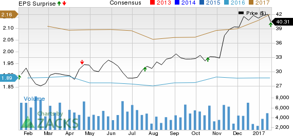 Synovus (SNV) Q4 Earnings Beat, High Expenses Hit Stock