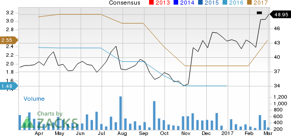 Why Encore Wire (WIRE) Stock Might be a Great Pick - March 2, 2017 ...