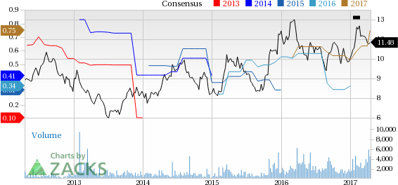 Top Ranked Value Stocks to Buy for April 17th