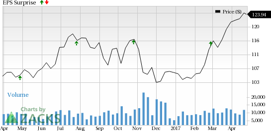 Should You Buy American Tower Corp Stock (AMT) Ahead of Earnings ...
