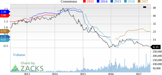 Southwestern Energy (SWN) Down 13.8% Since Earnings Report: Can It Rebound?