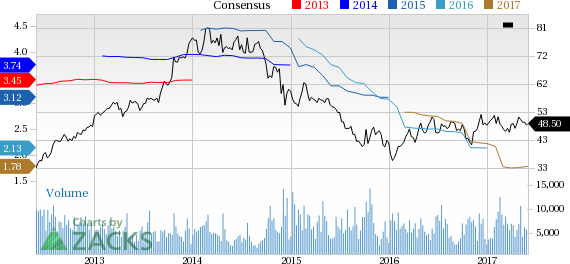 Flowserve (FLS) Down 3.3% Since Earnings Report: Can It Rebound?