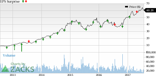 What's in Store for Southwest Airlines (LUV) in Q2 Earnings?