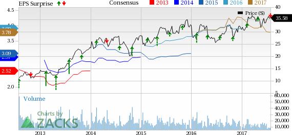 Goodyear (GT) Q2 Earnings, Revenues Lag Estimates, Fall Y/Y