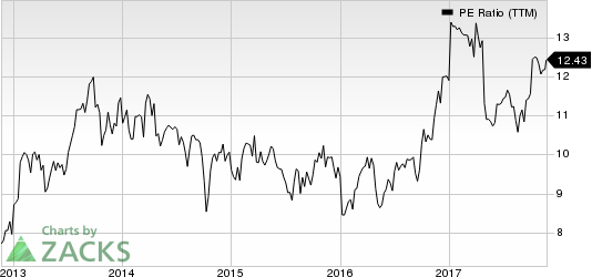 Avnet, Inc. PE Ratio (TTM)