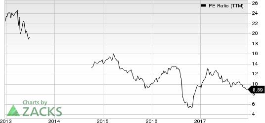 Corrections Corp. of America PE Ratio (TTM)