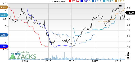 New Strong Buy Stocks for April 19th: Koppers Holdings Inc. (KOP)