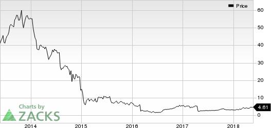 Ocwen Financial Corporation Price