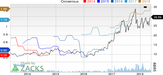 Brooks Automation, Inc. Price and Consensus