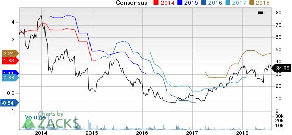 Conn's, Inc. Price and Consensus
