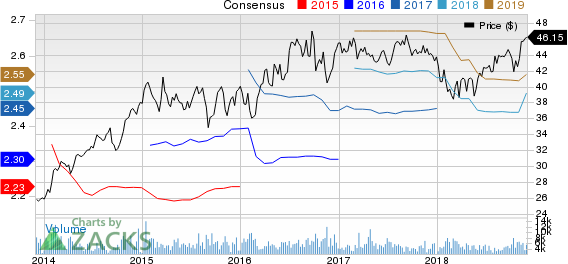 Apartment Investment and Management Company Price and Consensus