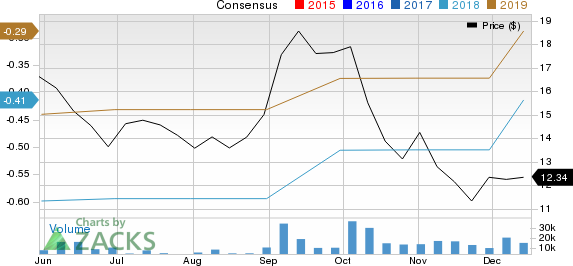 Cloudera, Inc. Price and Consensus