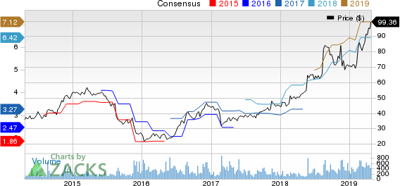 America's Car-Mart, Inc. Price and Consensus