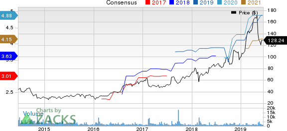 Ubiquiti Networks, Inc. Price and Consensus