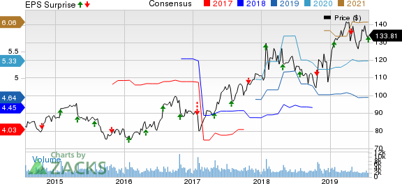 Varian Medical Systems, Inc. Price, Consensus and EPS Surprise