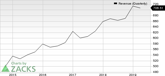 Akamai Technologies, Inc. Revenue (Quarterly)