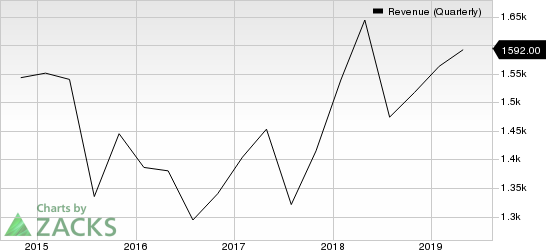 NetApp, Inc. Revenue (Quarterly)