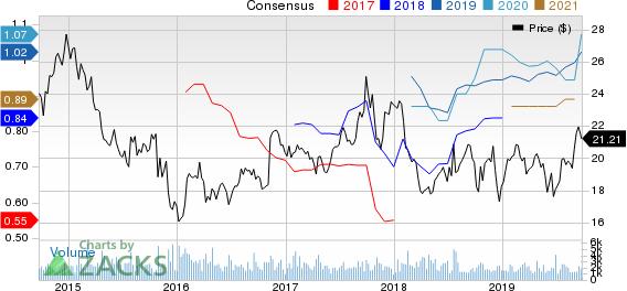 Heartland Express, Inc. Price and Consensus