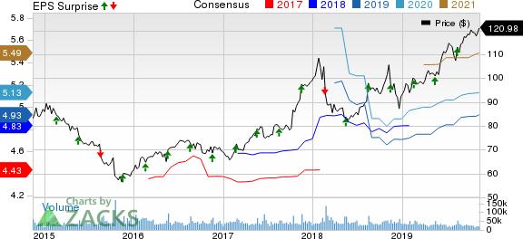 Walmart Inc. Price, Consensus and EPS Surprise