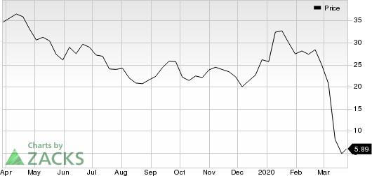 Apache Corporation Price
