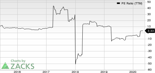 GAIN Capital Holdings, Inc. PE Ratio (TTM)
