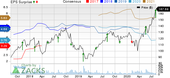 TakeTwo Interactive Software, Inc. Price, Consensus and EPS Surprise