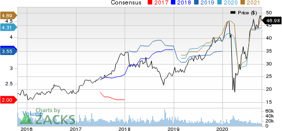 PulteGroup, Inc. Price and Consensus