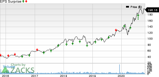 Old Dominion Freight Line, Inc. Price and EPS Surprise