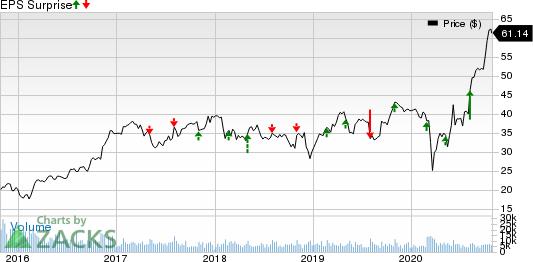 Quanta Services, Inc. Price and EPS Surprise