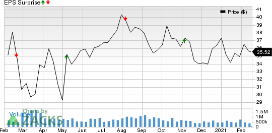 Americold Realty Trust Price and EPS Surprise