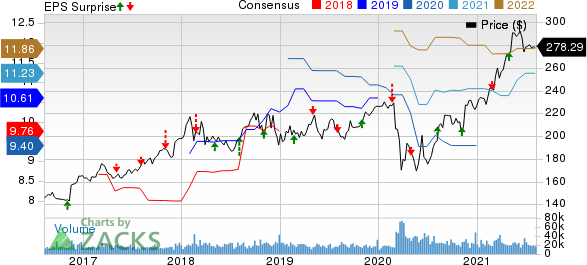 Berkshire Hathaway Inc. Price, Consensus and EPS Surprise