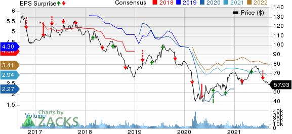 AnheuserBusch InBev SANV Price, Consensus and EPS Surprise