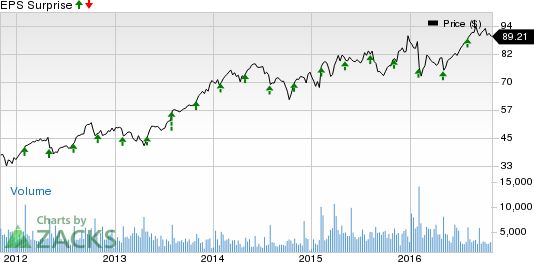 Earnings Beat at Harris Corporation (HRS) in Q1