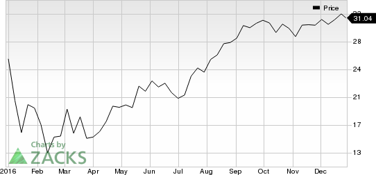 3 Reasons Why Williams Companies (WMB) is a Great Momentum Stock