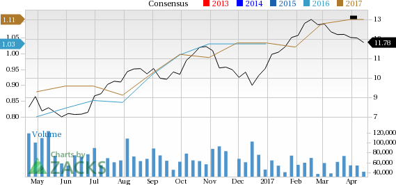 Is Itau Unibanco (ITUB) Stock a Solid Choice Right Now?