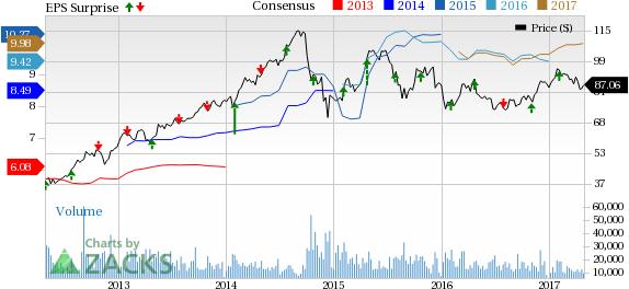 LyondellBasell (LYB) Misses Q1 Earnings Estimates, Sales Top