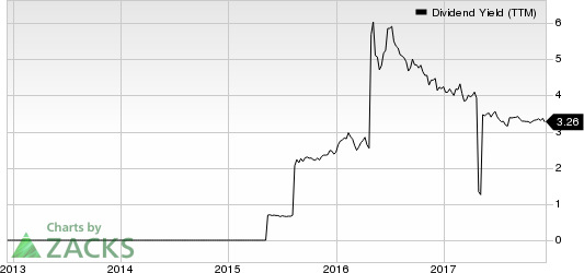 ING Group, N.V. Dividend Yield (TTM)