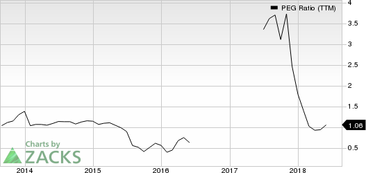Triton International Limited PEG Ratio (TTM)