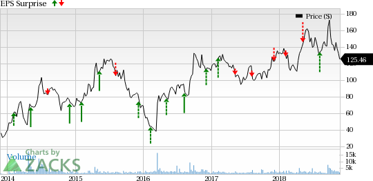 What's In Store For GW Pharma GWPH This Earnings Season Nasdaq Best Gw Pharmaceuticals Stock Quote