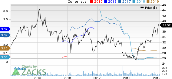 Omega Healthcare Investors, Inc. Price and Consensus