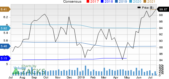 Medtronic PLC Price and Consensus