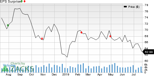 Vornado Realty Trust Price and EPS Surprise