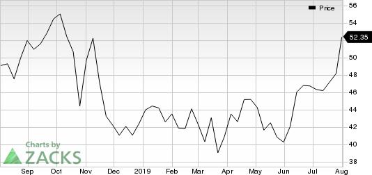 CF Industries Holdings, Inc. Price