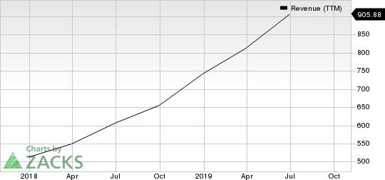 Roku, Inc. Revenue (TTM)