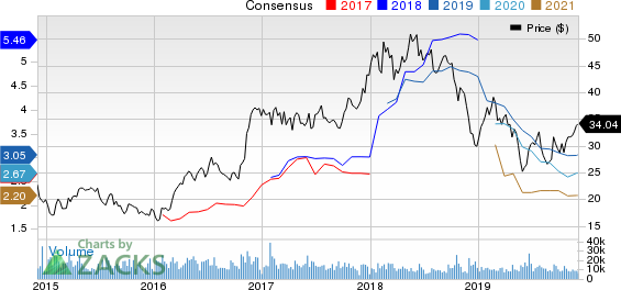 Steel Dynamics, Inc. Price and Consensus