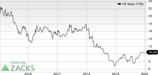 Janus Capital Group, Inc PE Ratio (TTM)
