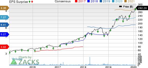 MSCI Inc Price, Consensus and EPS Surprise