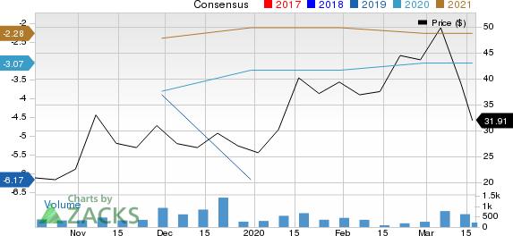 Viela Bio, Inc. Price and Consensus